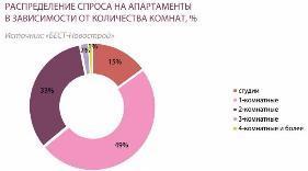 Рынок апартаментов за год увеличился почти до 10 тысяч лотов