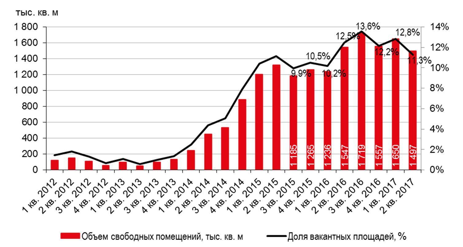 Динамика свободных площадей на складском рынке Московского региона