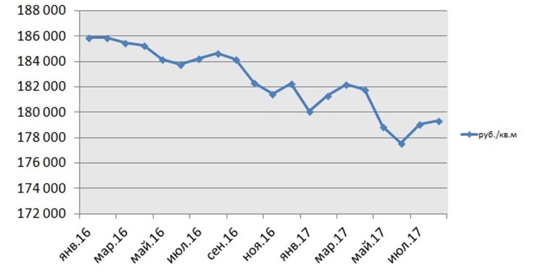 Средняя цена предложения на вторичном рынке жилья Москвы (массовый сегмент), 2016 г. – наст. вр.